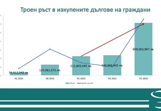 Троен ръст на продадения дълг през първата половина на 2016 г.