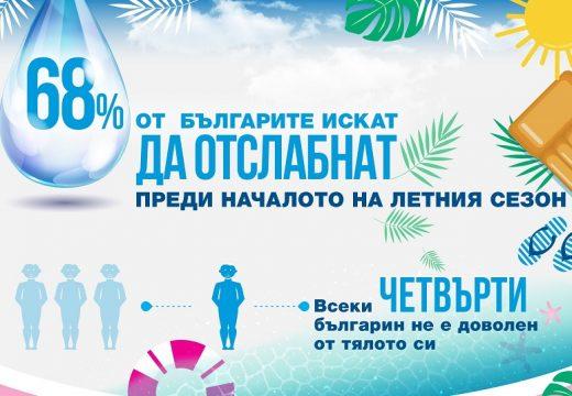 68% от българите искат да отслабнат преди началото на летния сезон