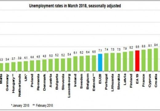 Безработицата в България удари ново дъно