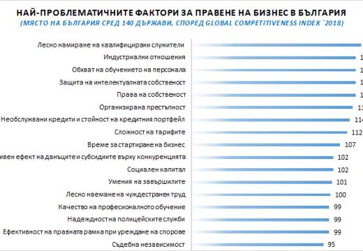 България става все по-лошо място за бизнес
