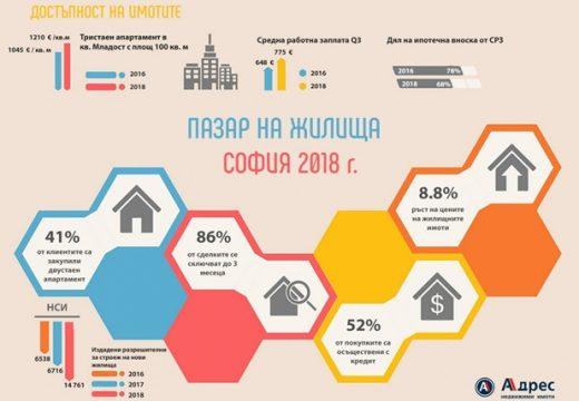 Ръст на цените на имоти с 8.8% за София