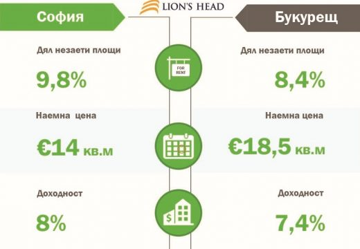 8% доходност на бизнес имотите в София, при 7.4% в Букурещ
