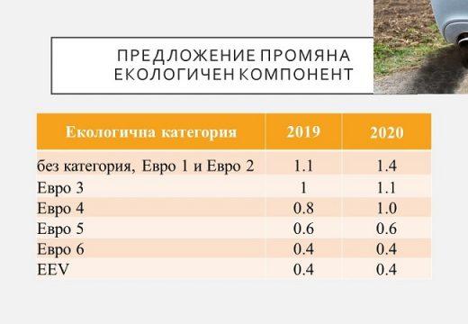 Фандъкова: Предлагам промяна в два местни данъка