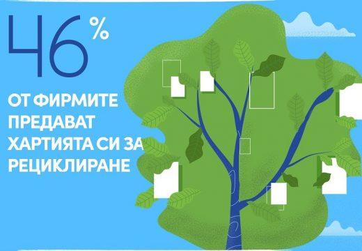 Само 46% от фирмите предават хартията за рециклиране
