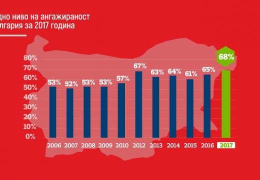 Рекордна ангажираност на служителите в България
