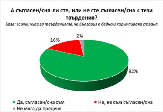 82% от българите смятат, че сме бедна и корумпирана страна
