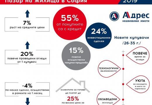 15% ръст на имотните сделки в София