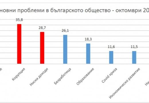 Проучване: Здравеопазване, корупция и доходи са основните проблеми на държавата